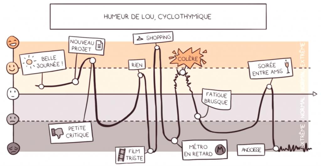 Une BD pour comprendre la cyclothymie
