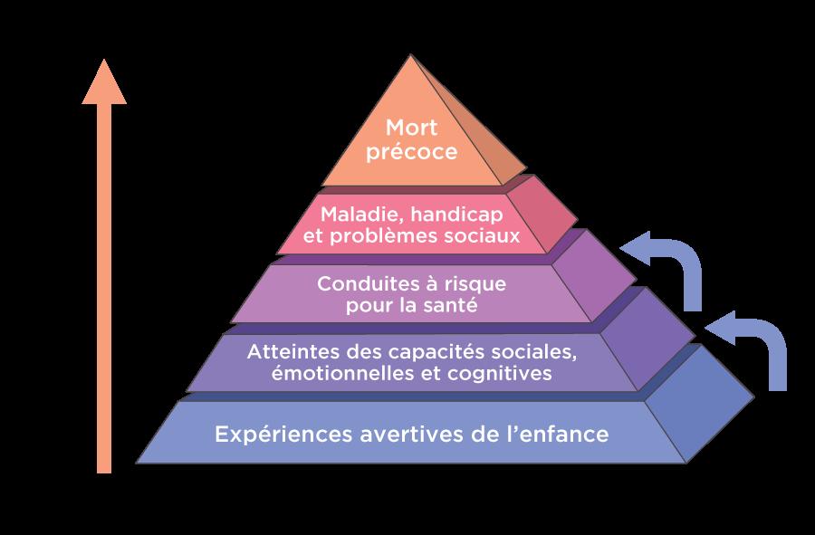 Pyramide ACE